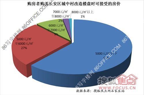 购房者购买长安区城中村改造楼盘时可接受的房价