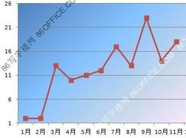 12月深圳开盘数量预计不会超过11月